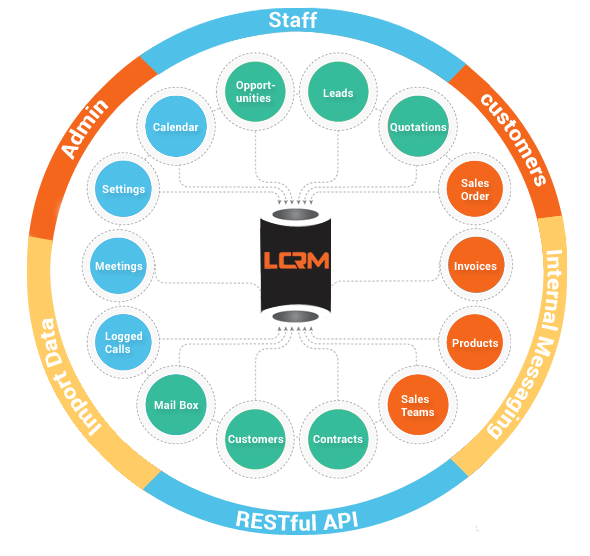 LCRM - Next generation CRM web application - 1